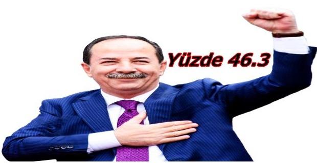 Ak Parti'nin anketinden Gürkan çıktı!
