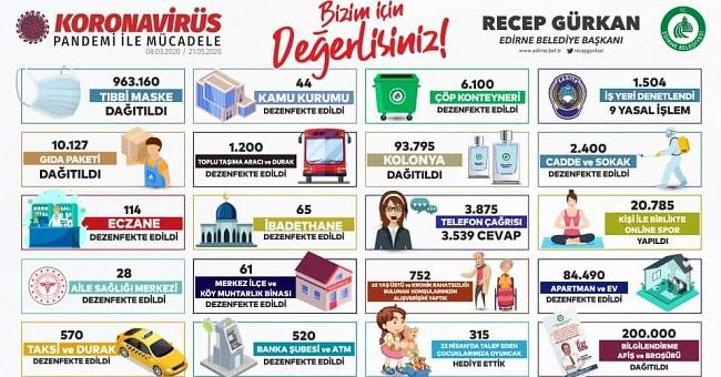 Gürkan Belediyenin Kovid-19 mücadele bilançosunu paylaştı!
